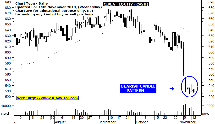 Cipla stock price target and stop loss for members only updated for 14th November 2018