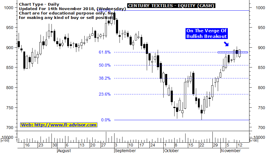 Century Textiles stock price target for today for members only updated for 14th November 2018