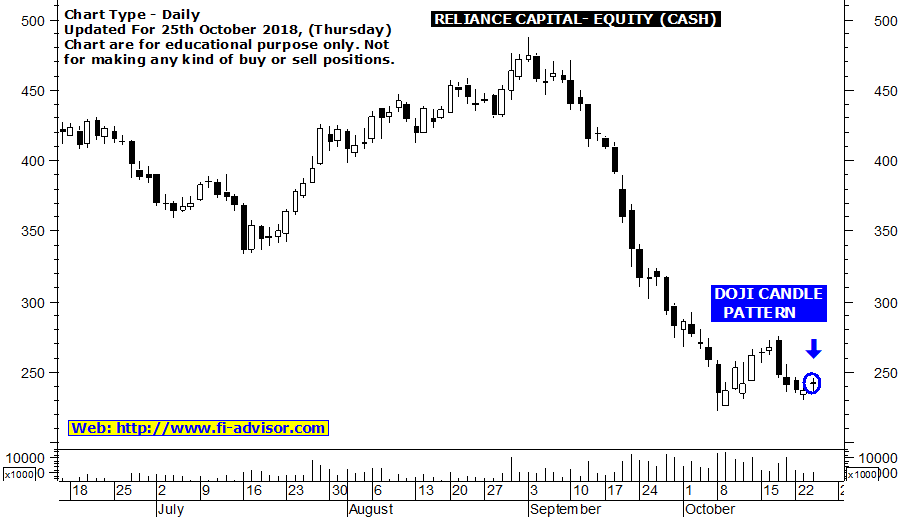 Reliance Capital Share Price Target Using Best Technical Charts With Auto