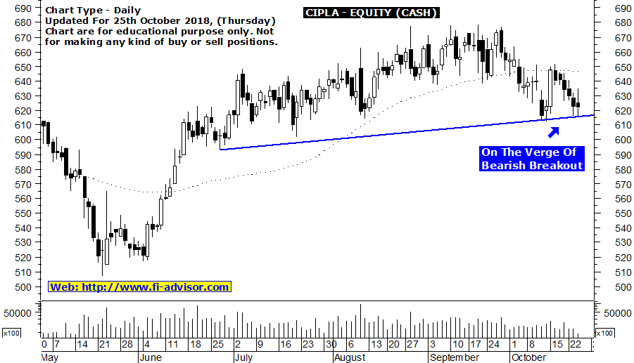 Cipla share price target for today