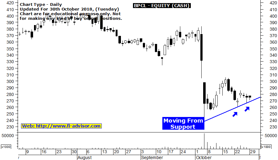 BPCL stock tips for today