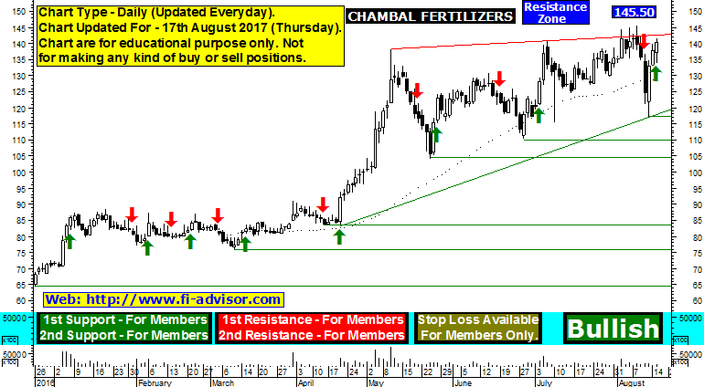 Chambal Fertilizers support resistance