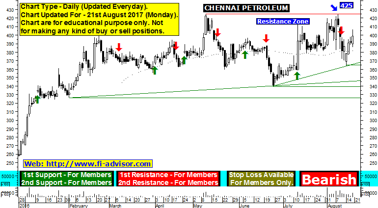 chennai petro technical analysis