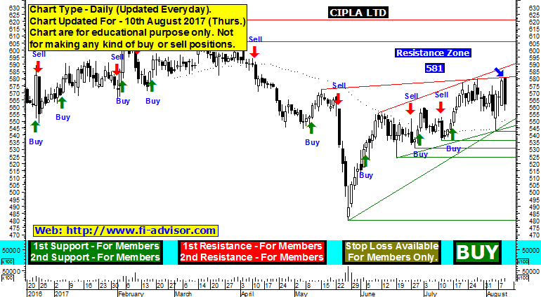 cipla technical analysis chart