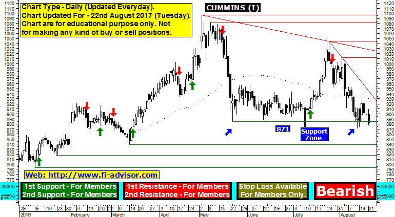 cummins india technical chart