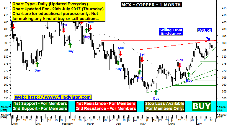 We know the importance of intraday trading and its earning capacity