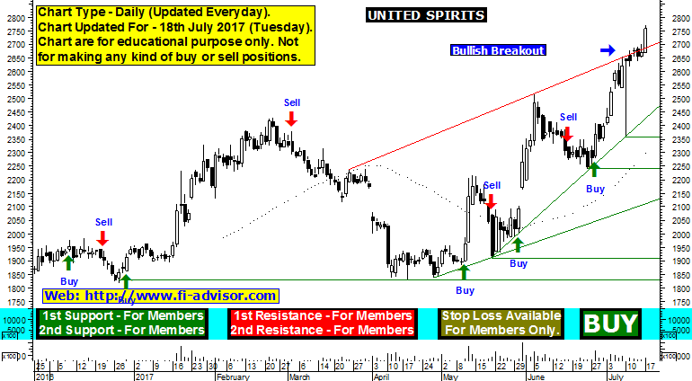 united spirits-share-price-forecast