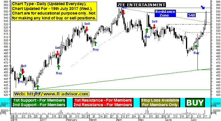 ZEE Entertainment stock recommendation