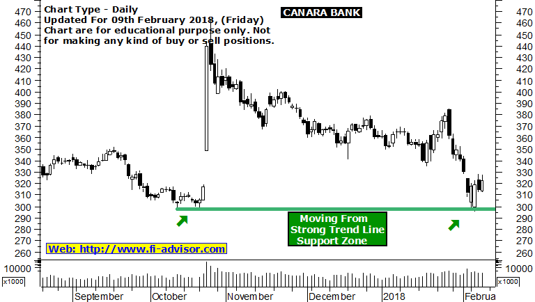 canara bank share market tips