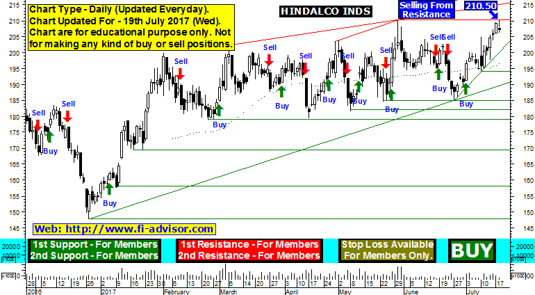 Free Hindalco Industries Support Resistance