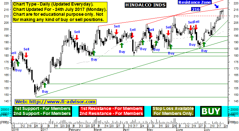 hindalco support resistance