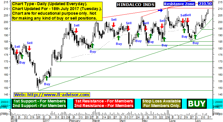 Hindalco Industries Support Resistance
