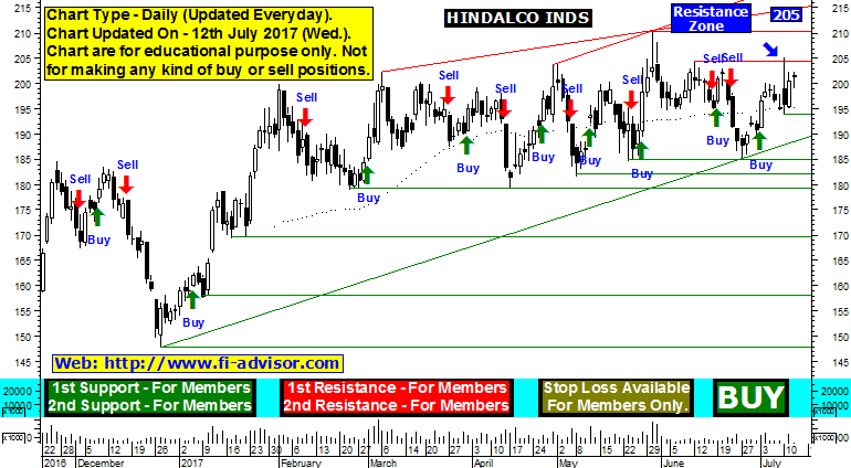 Hindalco industries support resistance 12-07-2017
