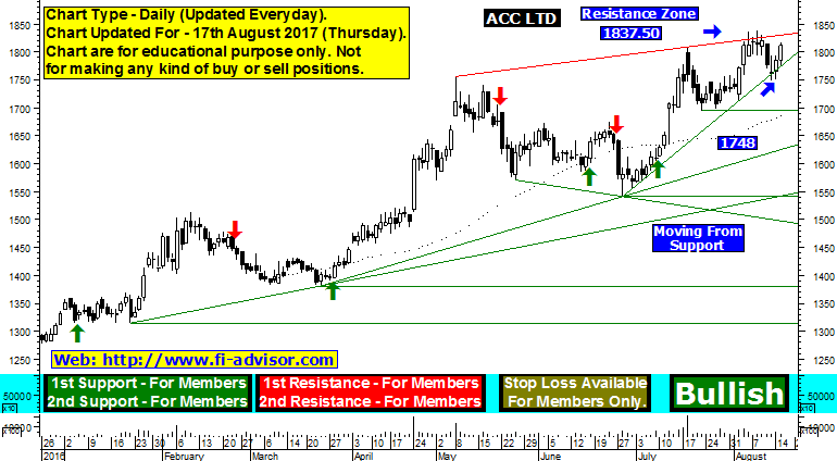acc support resistance