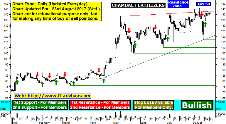 chambal fertilizers share price forecast