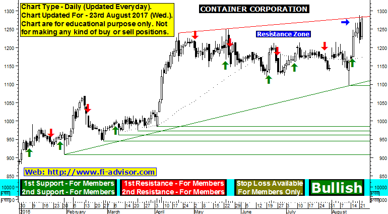 concor technical chart