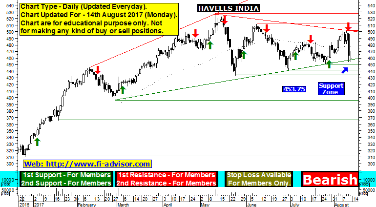 Havells India share price forecast