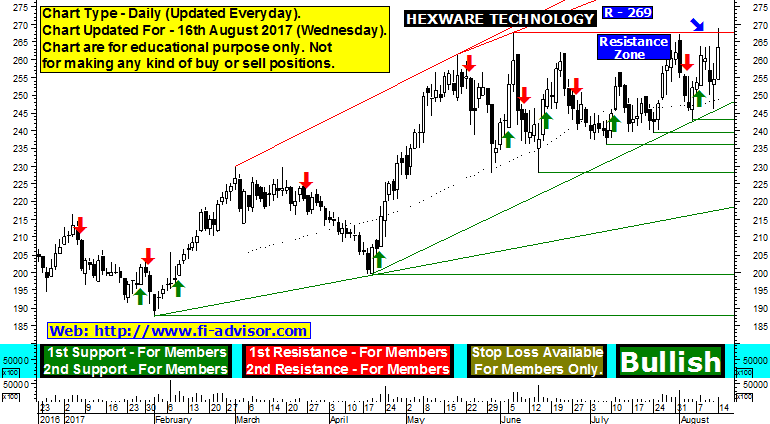 hexaware technologies support resistance