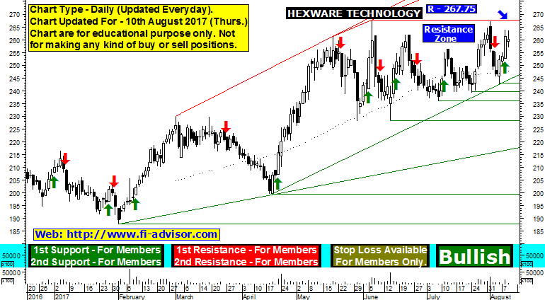 hexaware technologies share price forecast
