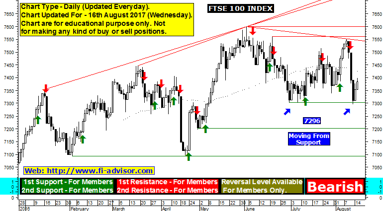 FTSE 100 index technical analysis chart