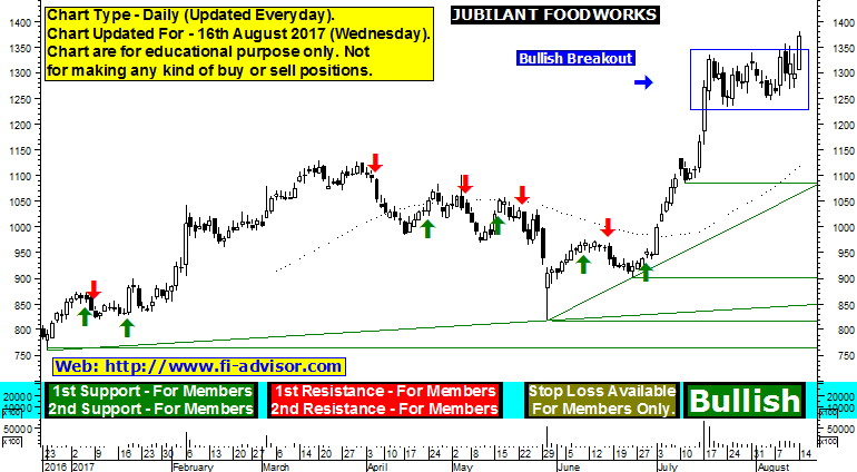 jubilant foodworks stock analysis