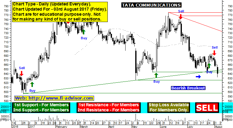 tata communications share price forecast