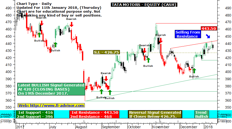 TATA Motors forecast