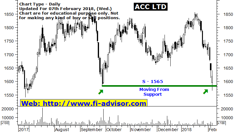 Acc share price in 1992