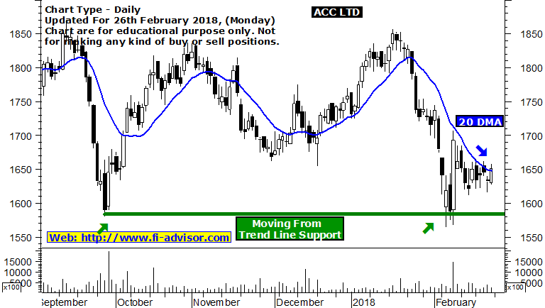 acc support and resistance