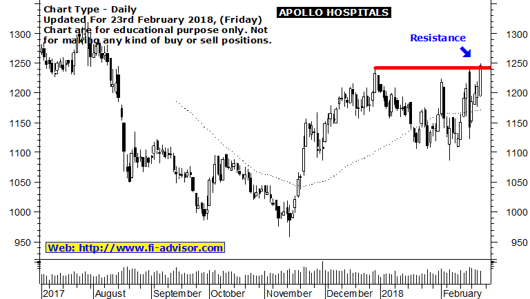 apollo-hospitals-share-market-tips-23022018
