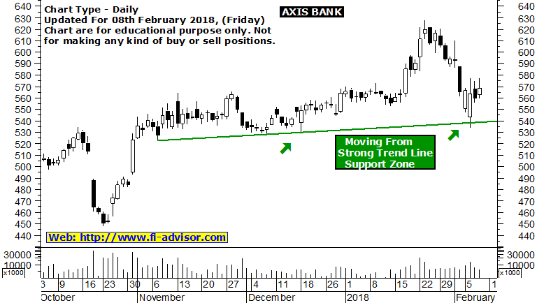 axis-bank-share-market-tips