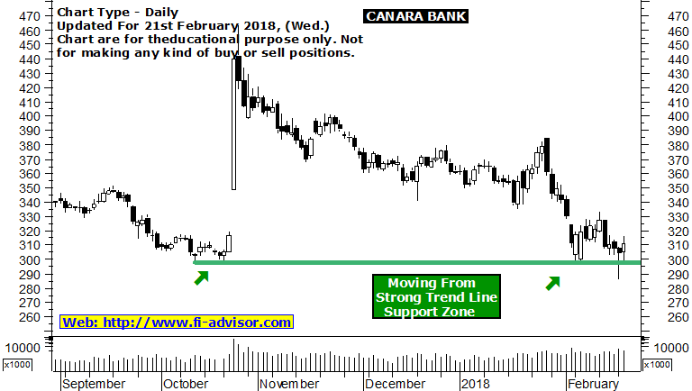 canara bank share price forecast 21-02-18