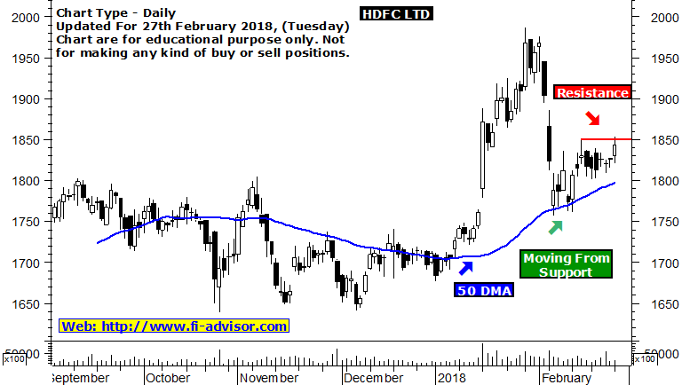 hdfc ltd support and resistance