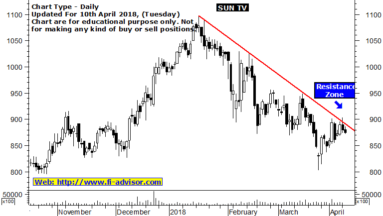 sun tv share price forecast