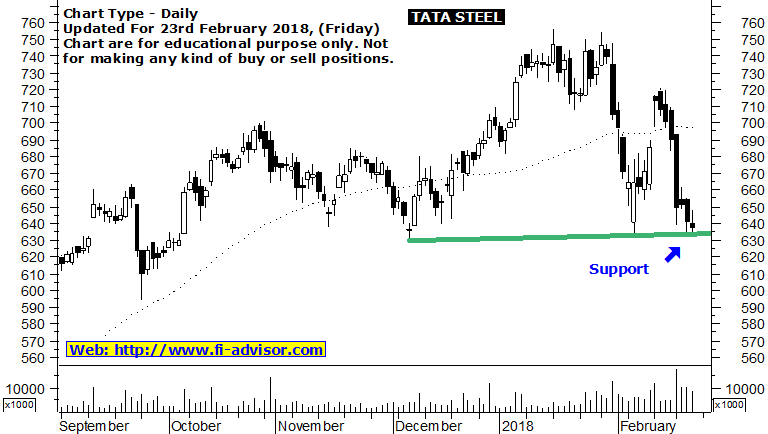tata steel share market tips 23-02-2018