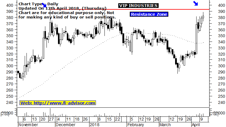 vip industries share price forecast
