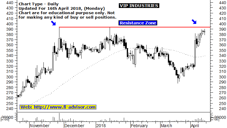 vip industries technical chart 16-04-2018