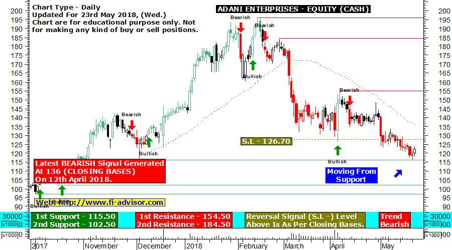 Adani Enterprises technical analysis chart updated for 23rd May 2018