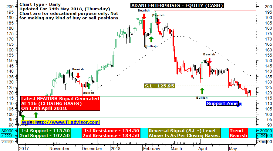 Adani Enterprises free technical chart updated for 24th May 2018