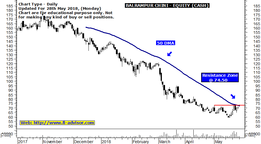 Balrampur chini technical chart updated for 28th May 2018
