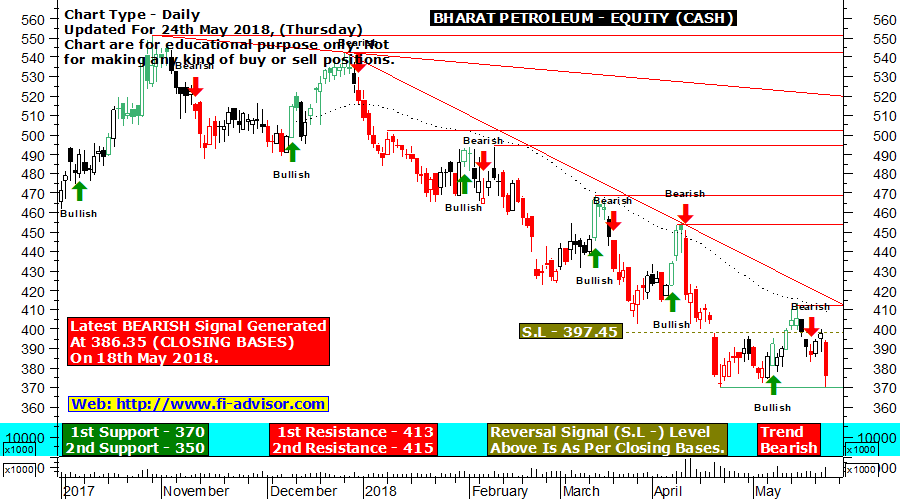 BPCL technical chart updated for 24th May 2018