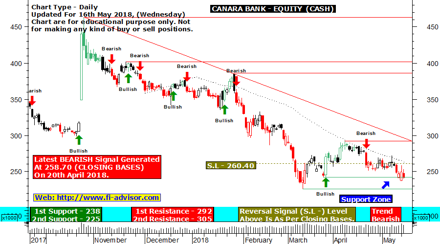 Canara Bank technical chart updated for 16th May 2018