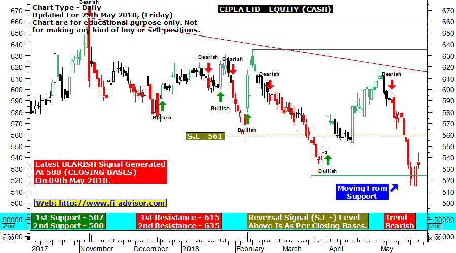 cipla-technical chart updated for 25-05-2018