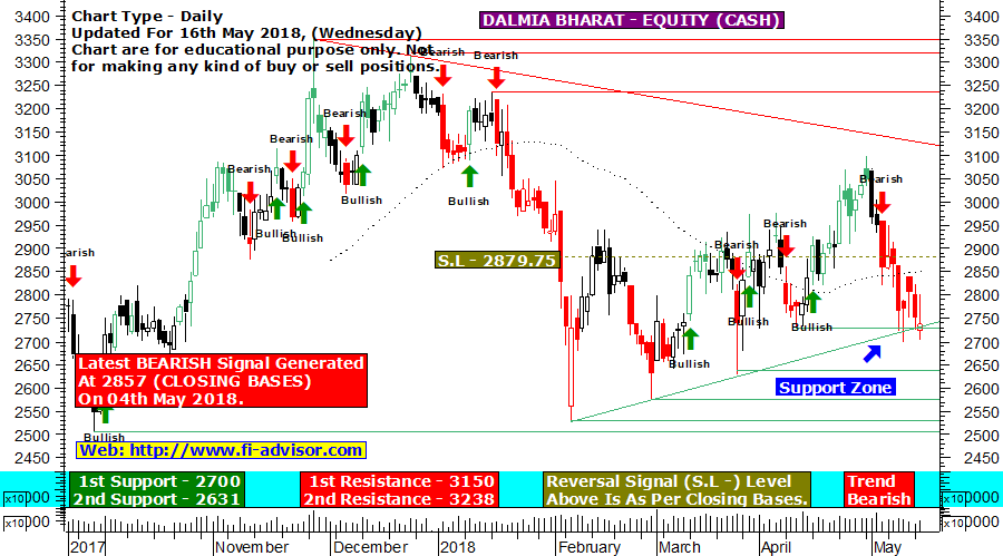 Dalmia Bharat technical chart updated for 16th May 2018