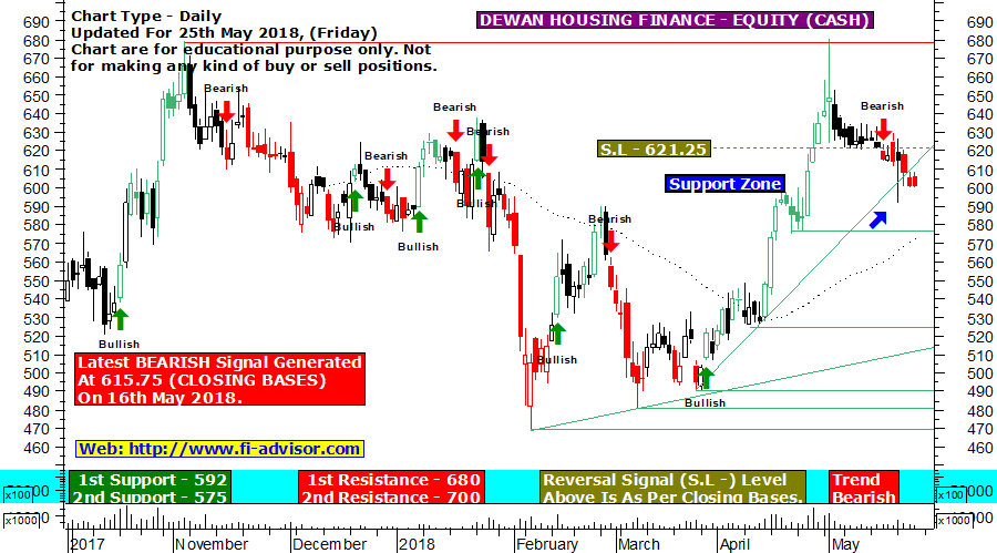 DHFL technical chart updated for 25th May 2018