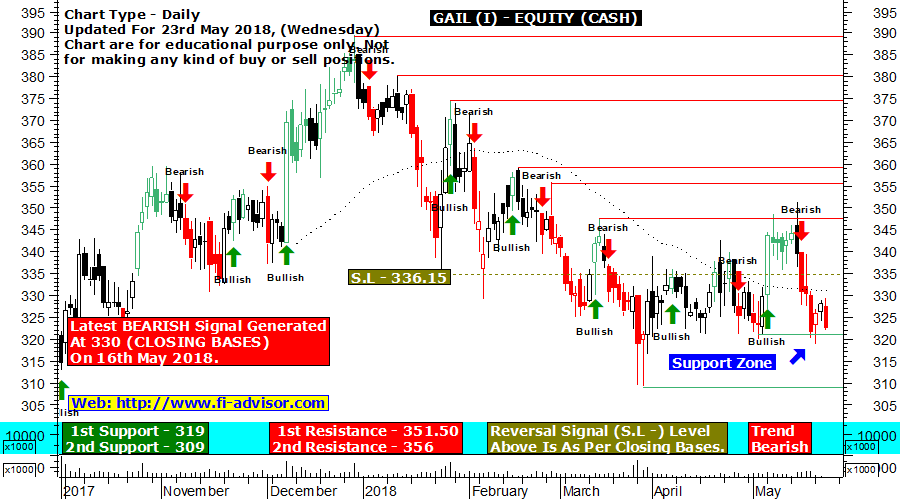 GAIL technical chart updated for 23rd May 2018