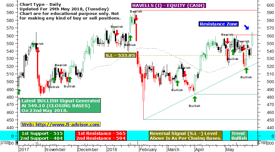 Havells India technical chart updated for 29th May 2018