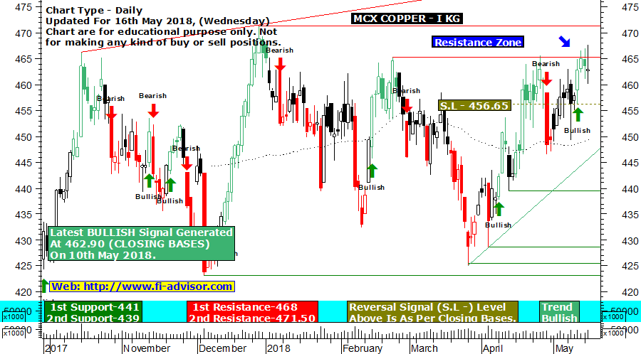 MCX Copper technical chart updated for 16th May 2018