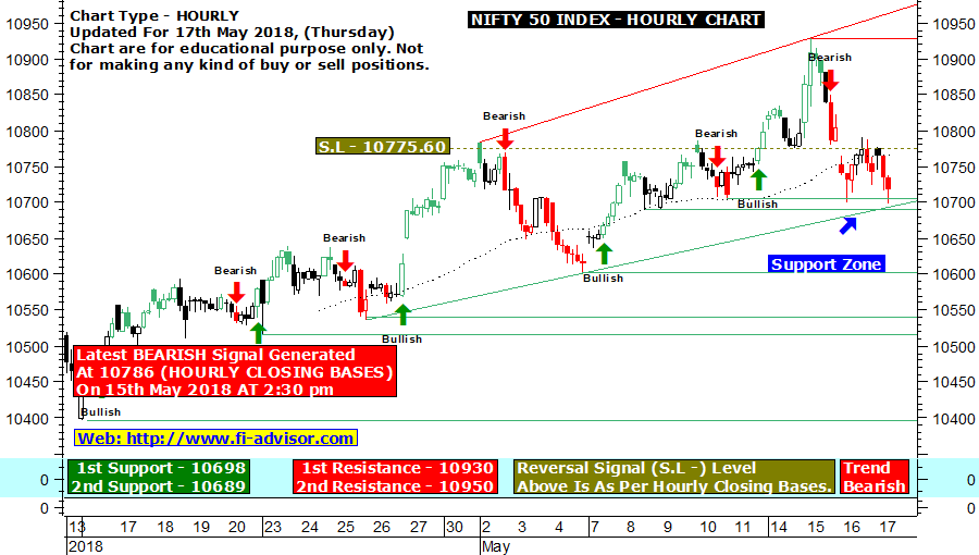 Nifty intraday technical chart updated for 17th May 2018