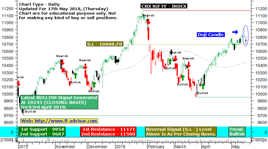Nifty technical chart updated for 17th May 2018